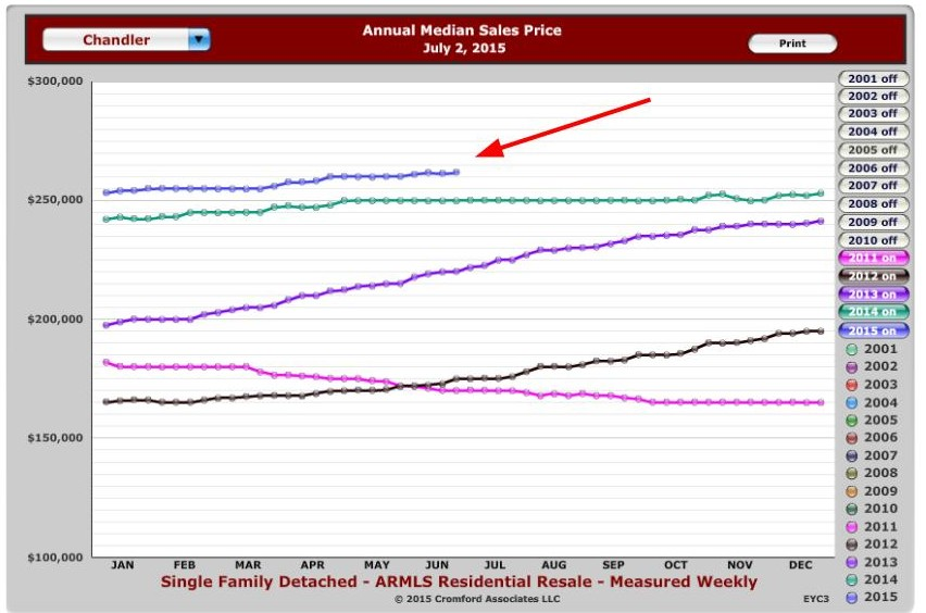 Chandler Annual Median Sales Price for July 2015