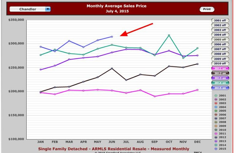 Chandler Average Sales Price for July 2015 - Monthly Chart