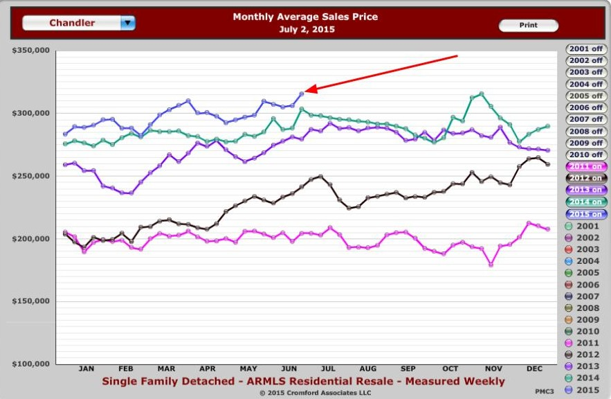 Chandler Average Sales Price for July 2015 - Weekly Chart