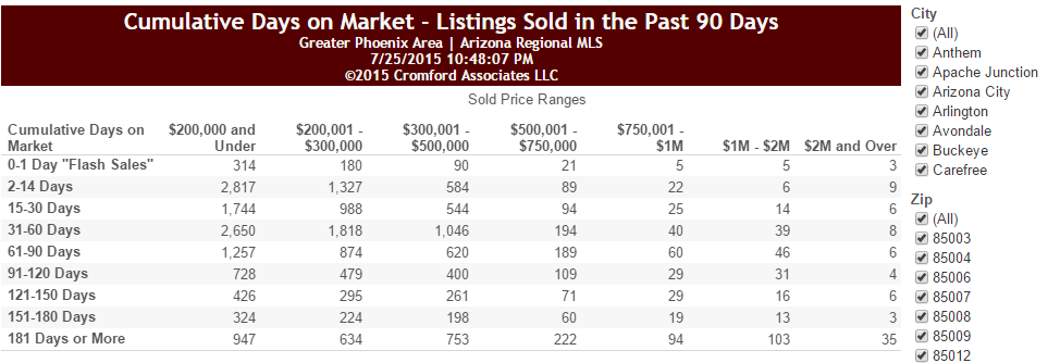 Cumulative Days on Market - Listings sold in the last 90 days for July 7, 2015
