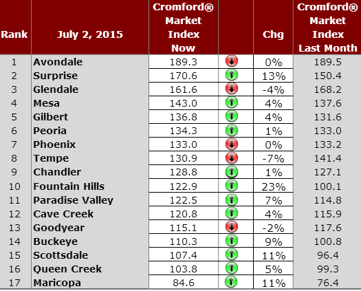 Cromford Market Index - daily observations for July 2, 2015