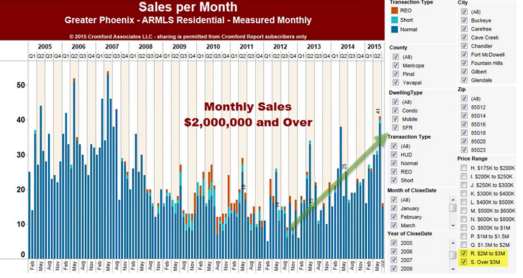 Sales per month 0 Greater Phoenix Daily Market Observations