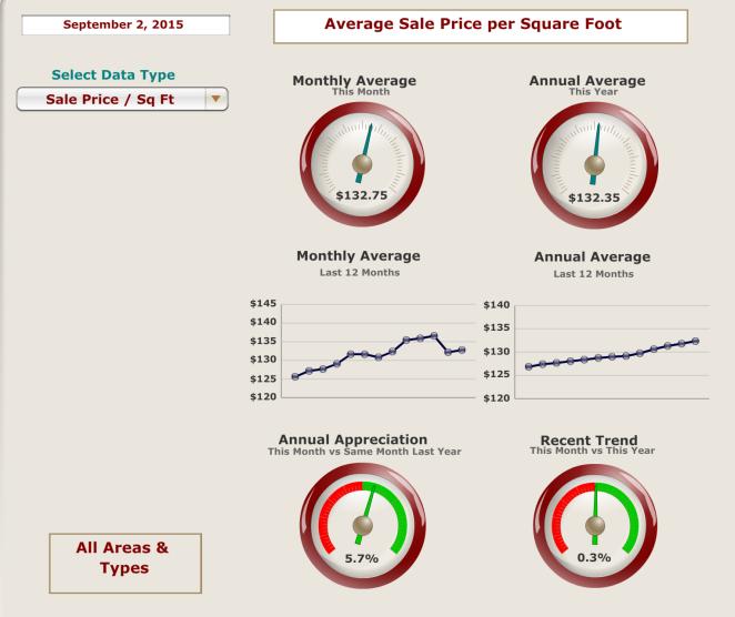 Average sales price per sq. foot September 2, 2015
