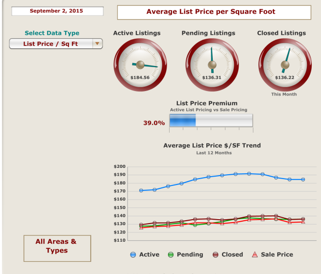 Average List Price per square foot September 2, 2015