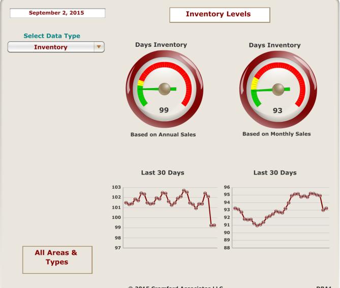 Inventory Levels September 2, 2015
