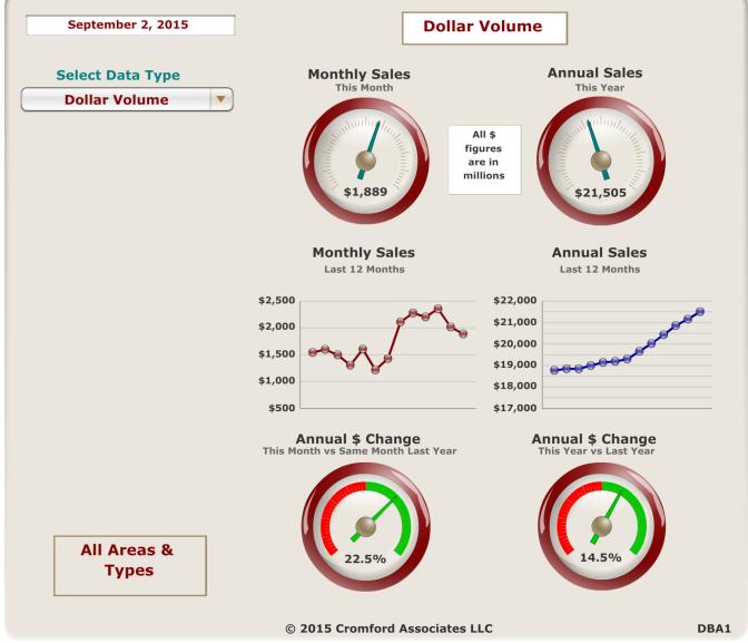 Dollar Volume September 2, 2015