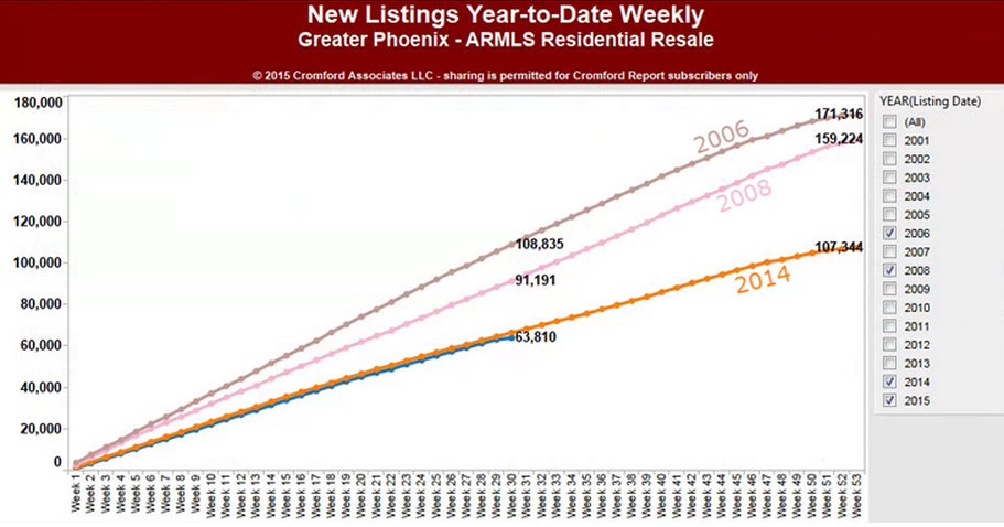 New Listings year-to-date Weekly - daily observations