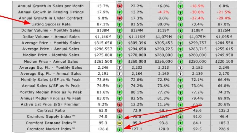 Chandler real estate market report for July 2015