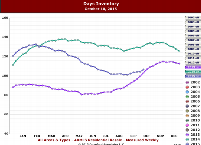 says inventory chart from Cromford report