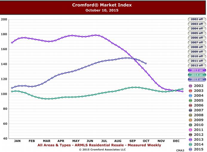 Cromford Market Index October 10, 2015