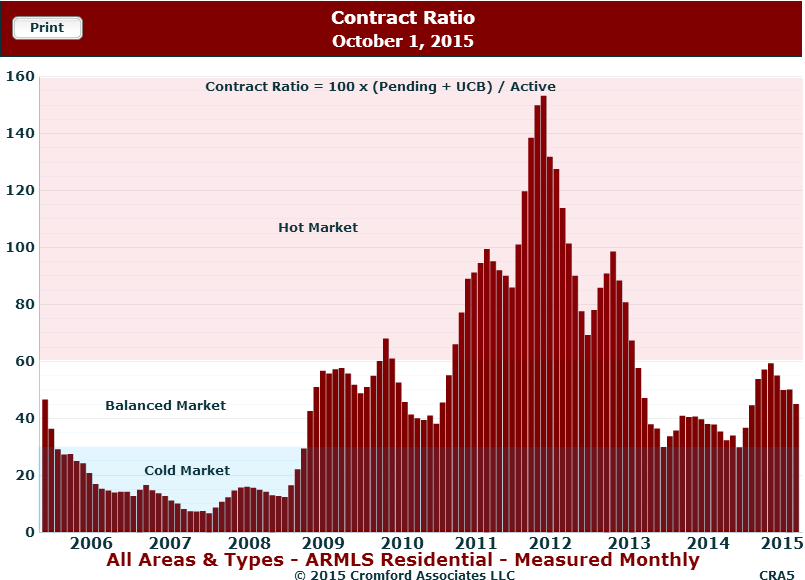 Contract ratio Cromford report October 1, 2015