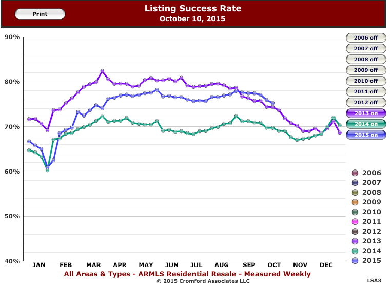 Listing success rate October 10, 2015