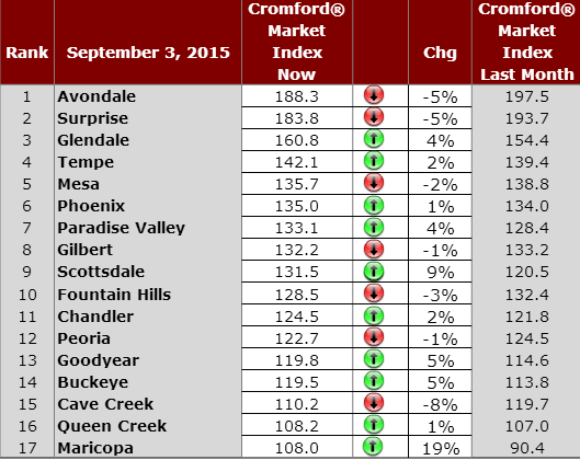 Phoenix Daily Housing Market Observations September 3, 2015