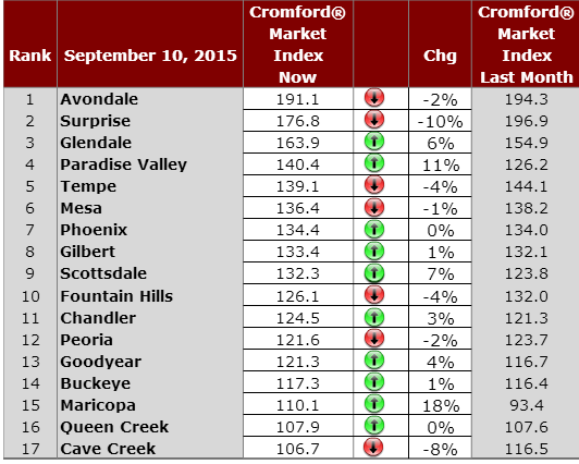 Phoenic Daily Housing Market Observations September 10, 2015