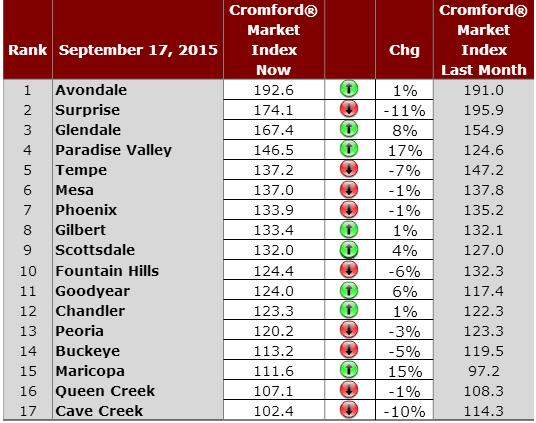 Greater Phoenix Real Estate Market September 18, 2015