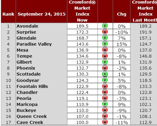 Daily Phoenix Housing Market Observations September 24, 2015